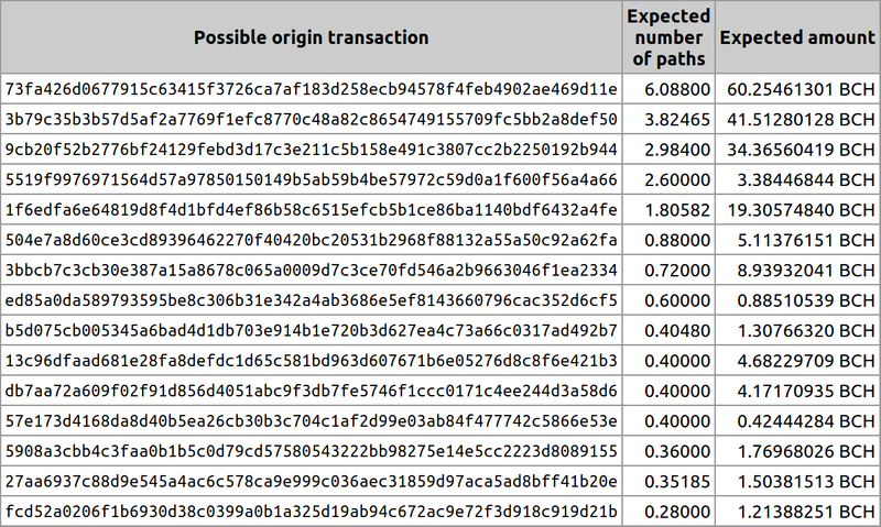 Blockchain Analysis Versus CashShuffle: Tracking the 300 BCH donation to Bitcoin Unlimited