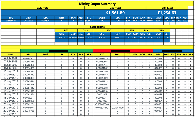 Daily Mining Output
