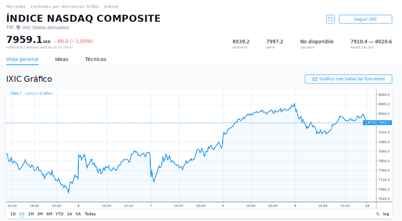Nasdaq Index Composite.