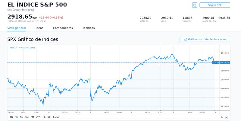 S&P 500 Index.