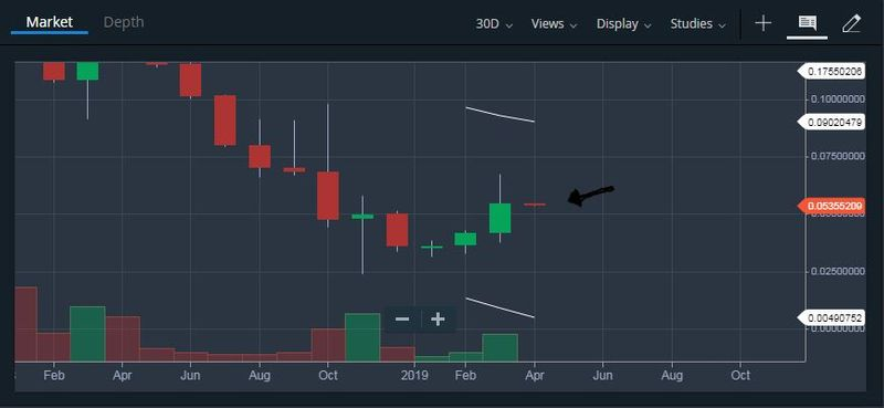 BCHBTC monthly chart