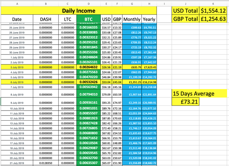 Daily Income in USD and GBP