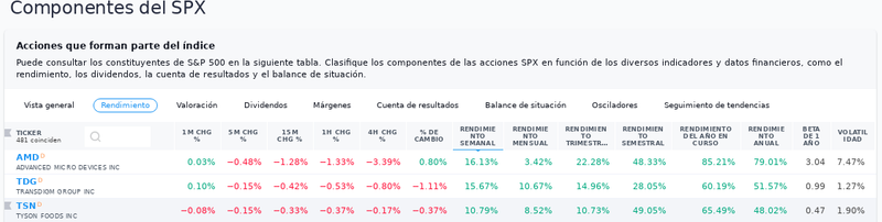 Top 3 Gainers SPX.